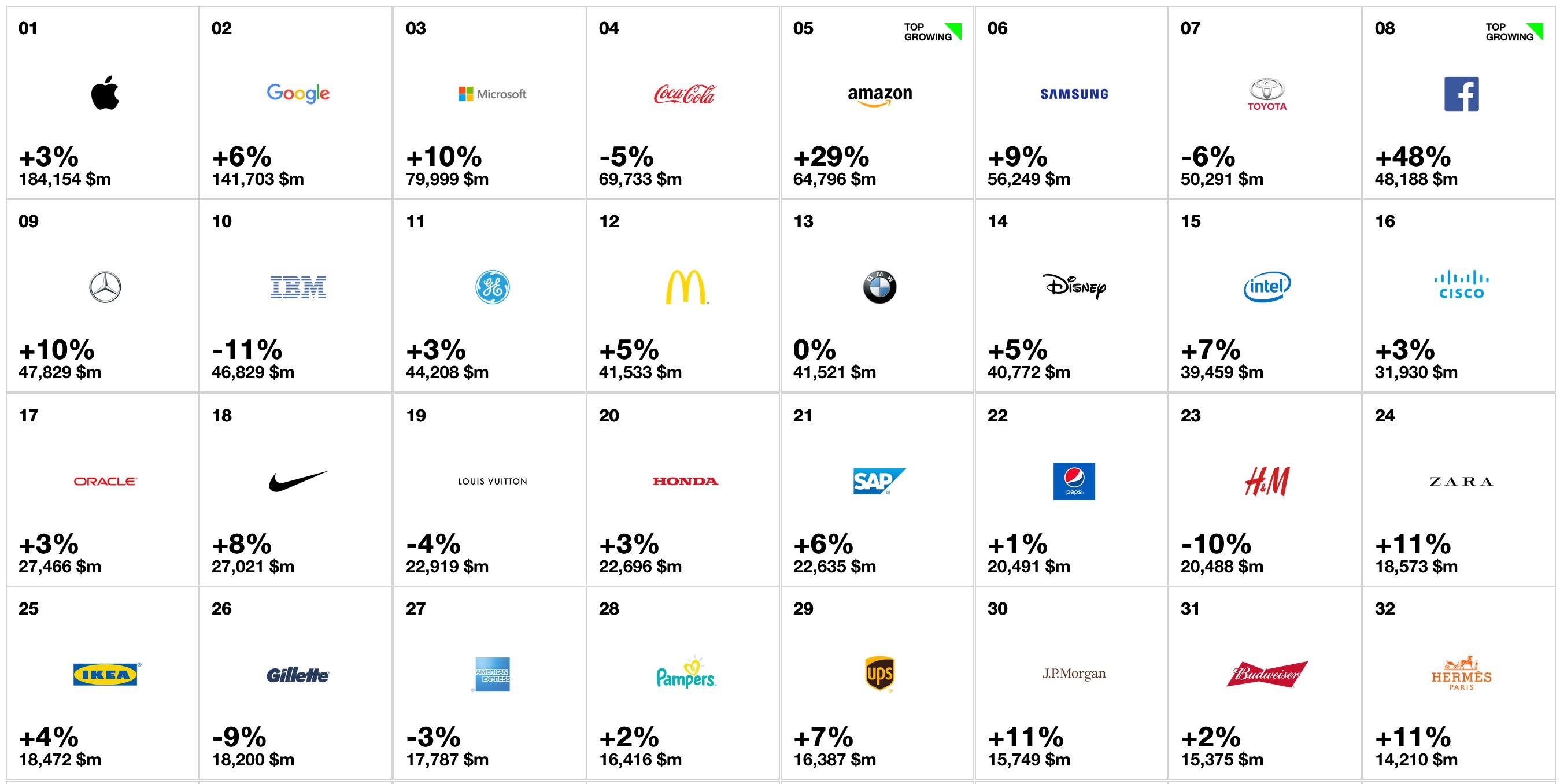 Von Apple bis Zara: Die weltweit besten Marken